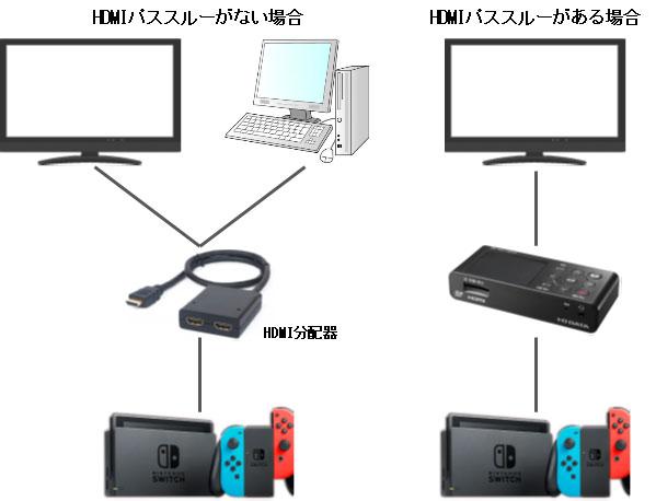 ニンテンドースイッチの動画を録画するGV-HDRECのHDMIパススルーと分配器(HDMIスプリッター)の利用の説明図